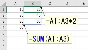 動的配列数式