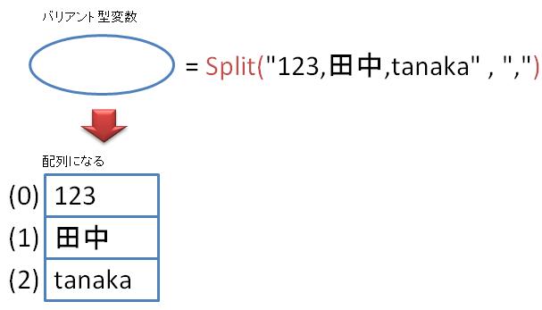 Office TANAKA - Excel VBA Tips[Split関数で文字列を区切る]